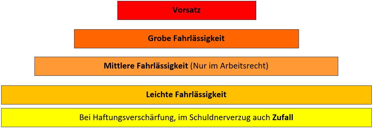 Die verschiedenen Ebenen des Verschuldens im Schweizer OR, Vorsatz, Grobe Fahrlässigkeit, Mittlere Fahrlässigkeit (nur im Arbeitsrecht), leichte Fahrlässigkeit, Zufalll,