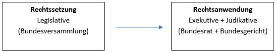 Gewaltenteilung im Schweizer Rechtsstaat, Rechtssetzung, Legislative, Bundesversammlung, Rechtsanwendung, Exekutive und Judikative, Bundesrat und Bundesgericht,