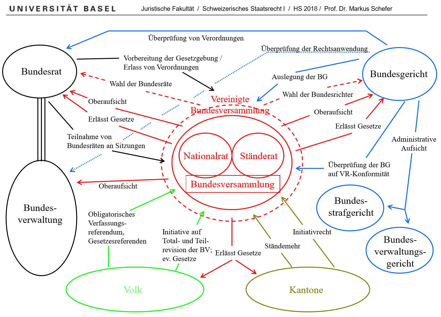 Gewaltenteilung im Schweizer Rechtsstaat, Bundesrat, Bundesverwaltung, Volk, Vereinigte Bundesversammlung, Kantone, Bundesgericht,