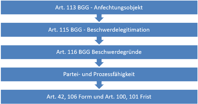 Rechtsschutz in der Schweiz, Subsidiäre Verfassungsbeschwerde, Überblick, Art. 113 ff. BGG