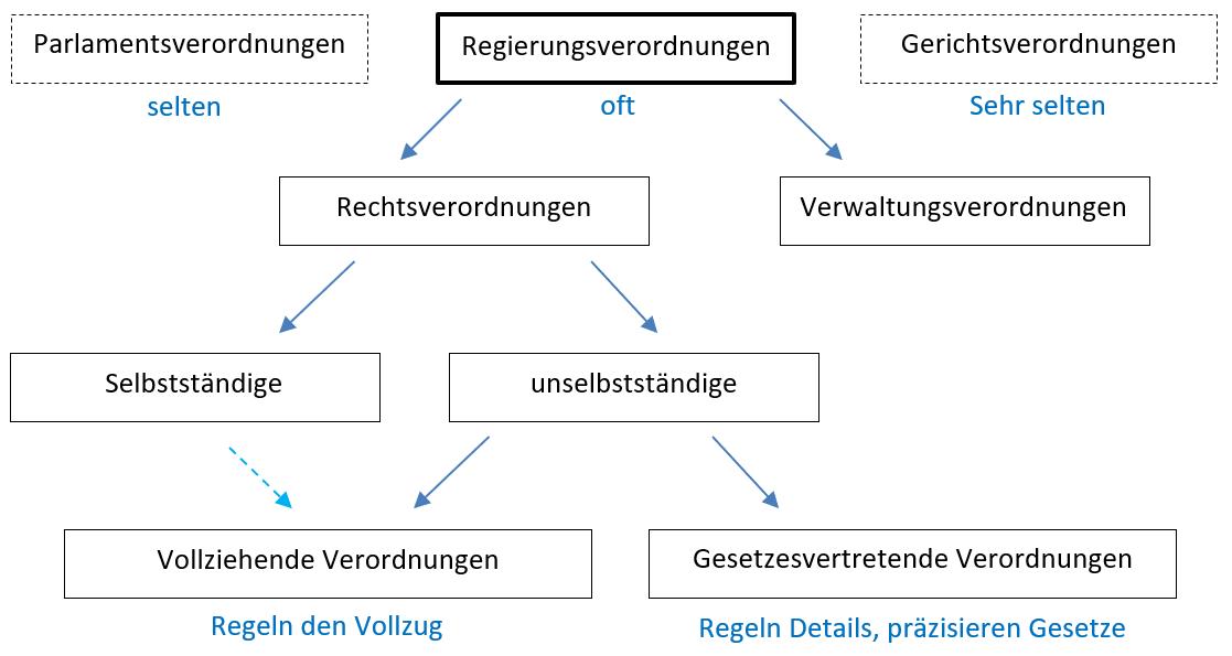 Rechtsetzung in der Schweiz, Regierungsverordnungen, Rechtsverordnungen, Verwaltungsverordnungen, selbständige, unselbständige, vollziehende Verordnungen, Gesetzesvertretende Verordnungen,