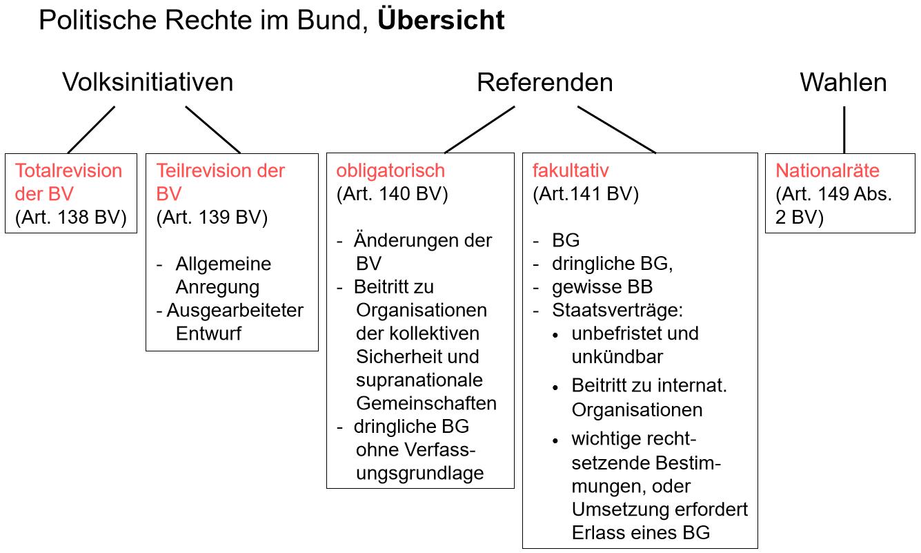Art. 34 BV Politische Rechte, Volksinitiative, Referenden, Wahlen,
