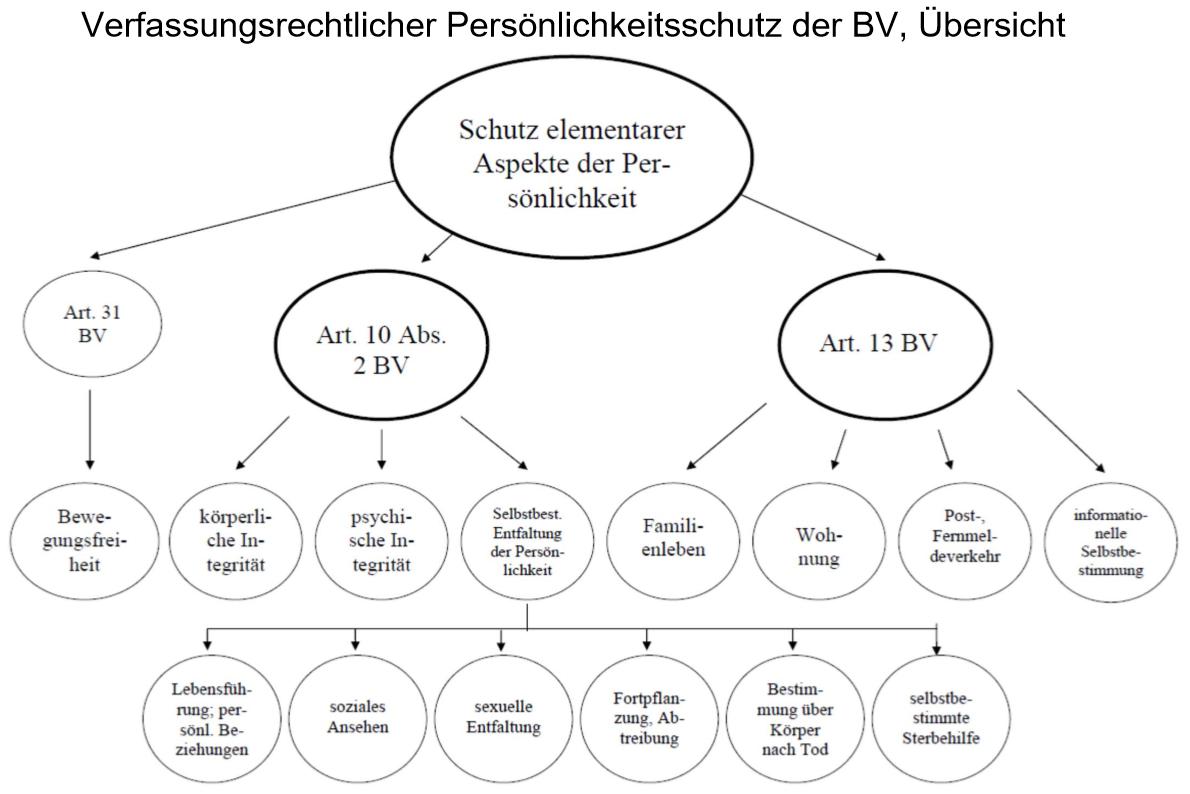 Verfassungsmässiger Persönlichkeitsschutz, Art. 31 BV, Art. 10 Abs. 2 BV, Art. 13 BV,