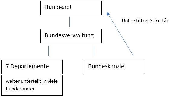 Bundesrat und Bundesverwaltung, Bundesrat, Bundesverwaltung, 7 Departemente, Bundeskanzlei, Sekretär,
