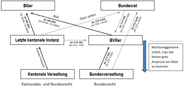 Verwaltungsrechtspflege und -Gerichtsbarkeit, Kantonales- und Bundesrecht, Bundesrecht,