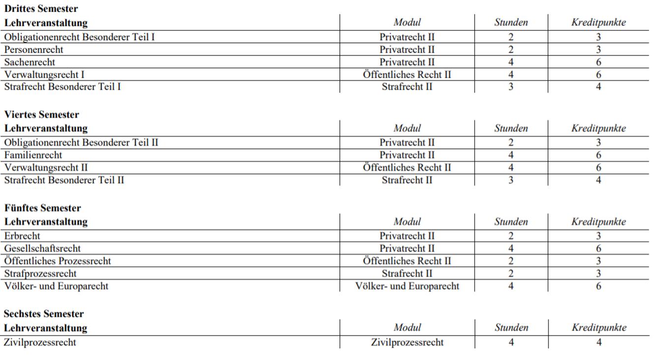 Wegleitung Bachelor Rechtswissenschaften Basel, offizielle Wegleitung der Universität Basel, Drittes Semester, Viertes Semester, Fünftes Semester, Sechstes Semester,