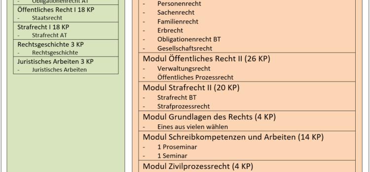 Wegleitung Bachelor Rechtswissenschaften Basel