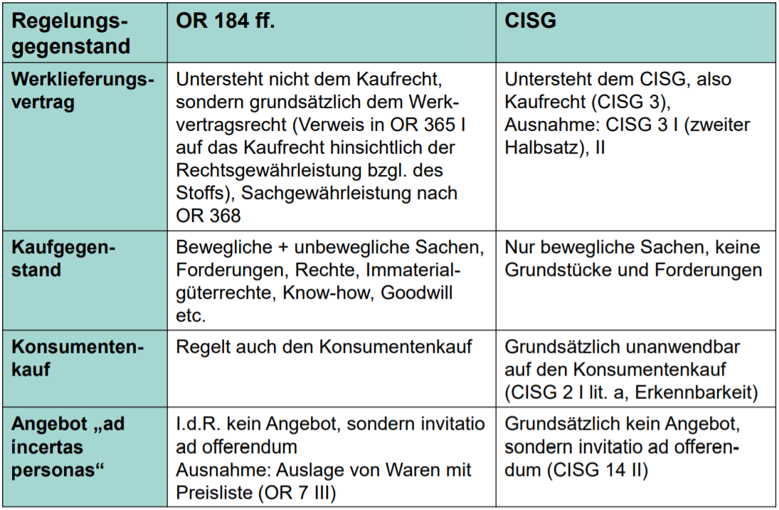 CISG, Art. 184 OR, CISG,
