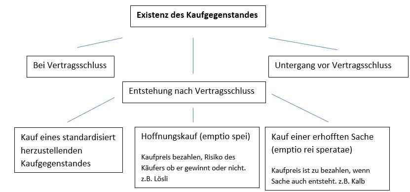 Veräusserungsverträge, Existenz des Kaufgegenstanden Entstehung nach Vertragsschluss