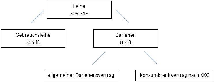 Leihe, Darlehen, KKG, Leihe, Gebrauchsleihe, Darlehen, KKG
