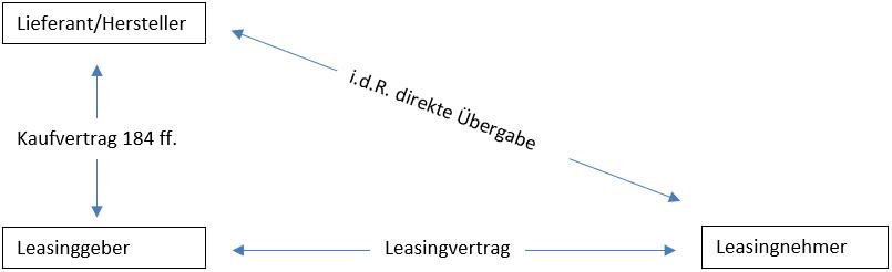 Innominatverträge, Liferant/Hersteller, Leasinggeber, Leasingnehmer,