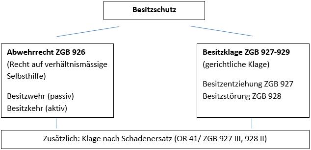 Besitz, Besitzschutz, Abwehrrechte ZGB 926, Besitzklage ZGB 927-929,