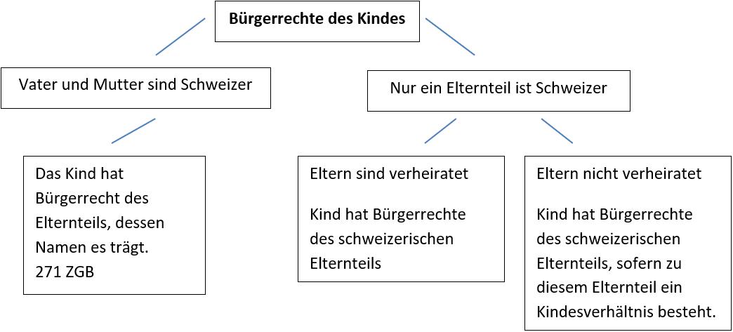 Wirkung der Ehe, Bürgerrechte des Kindes, Vater und Mutter sind Schweizer, Nur ein Elternteil ist Schweizer,